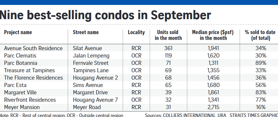 nine-best-selling-condo-in-sept-singapore
