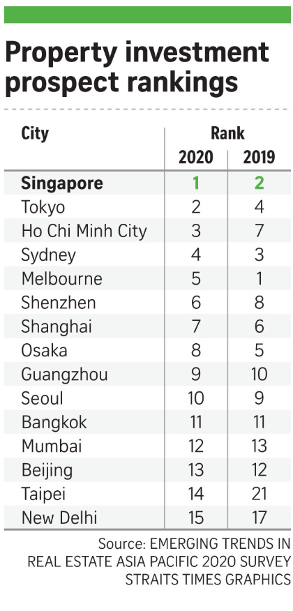 property-investment-prospect-rankings-first-singapore